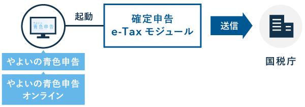 弥生の「確定申告e-Taxモジュール」のしくみ