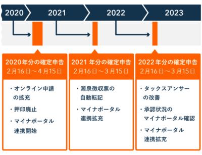 税務手続きのデジタル化 - 2020年~2023年のスケジュール