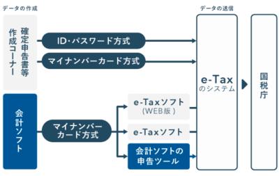 電子申告における申告データの作成・送信方法