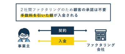 2社間ファクタリングの流れ(契約~入金)