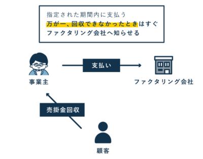 2社間ファクタリングの流れ(売掛金回収~支払い)