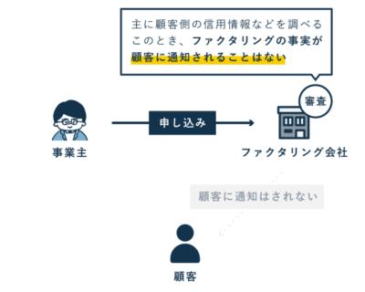 2社間ファクタリングの流れ(申し込み~審査)
