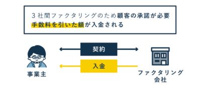 3社間ファクタリングの流れ(契約~入金)