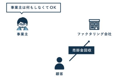 3社間ファクタリングの流れ(売掛金回収)