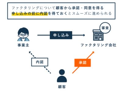 3社間ファクタリングの流れ(申し込み~承諾~審査)