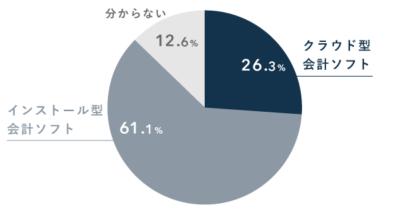 クラウド会計ソフトの利用率(インストール型との比較)