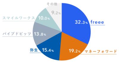 クラウド会計ソフトのシェア(中小法人)