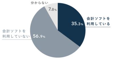 個人事業主の会計ソフト利用率(ユーザーの割合)