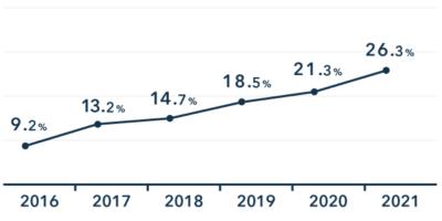 クラウド会計ソフトの利用率の推移