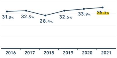 個人事業主の会計ソフト利用率の推移
