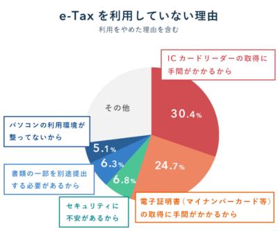 e-Taxを利用していない理由の円グラフ【電子申告】